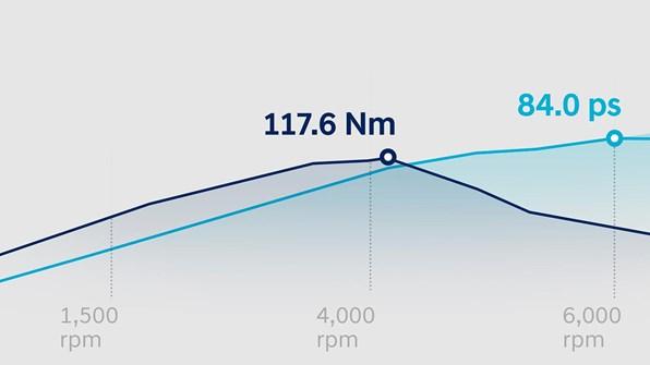 1.25 MPi bensinmotor