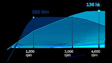 4-cylindrig turbodiesel